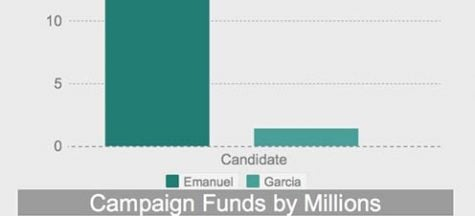 A call for civic change: Chicago's referendum proposal for election funding reform
