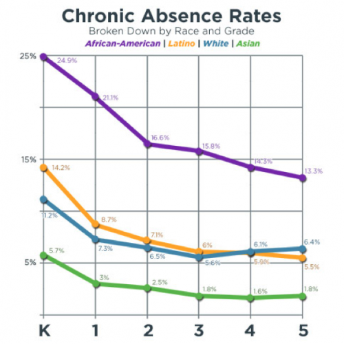 SES looks at chronic absent rates as a basis for their mission for alternative learning curriculums. (Photo courtesy of Sports Economy School)