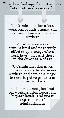 Amnesty International Key Findings