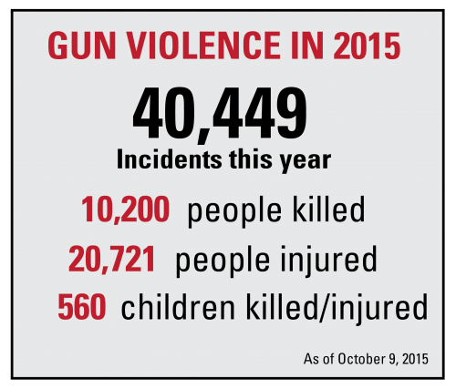 The Gun Violence Archive, where the data was collected from, documents only the number of gun violence incidents reported and verified. (Photo by Michelle Krichevskaya |The DePaulia)