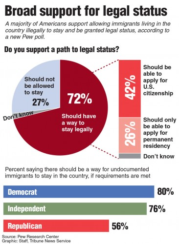 Poll showing 72% of Americans support legal status for undocumented immigrants. TNS 2015