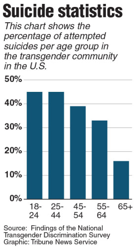 A chart showing the percentage of attempted suicides in transgender communities in the U.S. Contributed by The Dallas Morning News