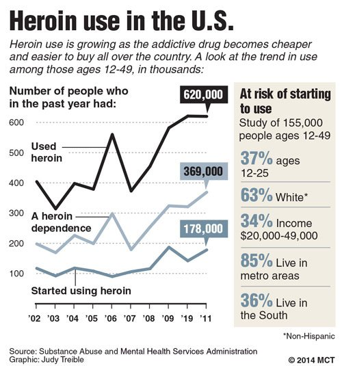 The number of people ages 12 to 49 who have in the past year used heroin, have a heroin dependence or initiated using heroin has grown over the past nine years. The work of Leonard Jason and his students addresses this and works with the Oxford House organization to help formerly addicted  people get jobs and stay sober. (MCT Campus)