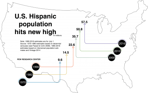 Growing number of Latinos lead to evolving marketing techniques