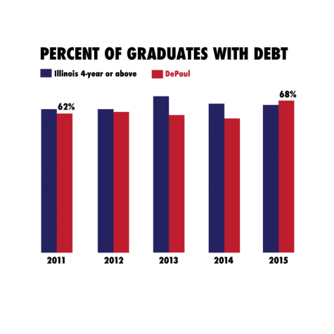 Student debt at DePaul surpasses Illinois average