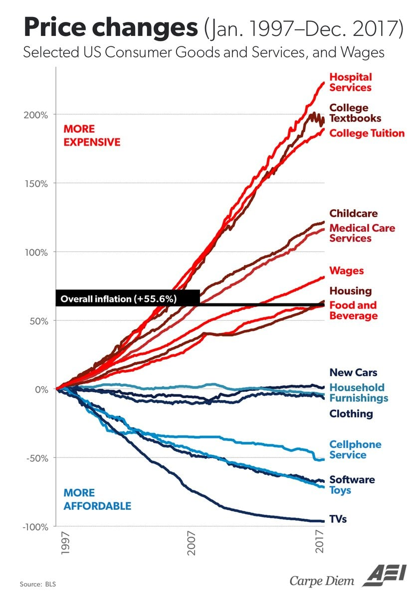 College textbook prices have skyrocketed in the last 20 years, surpassed only by hospital services. (Photo courtesy of the American Enterprise Institute)