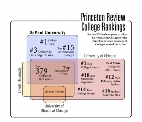 Source: princetonreview.com. Graphic by Carolyn Duff / The DePaulia