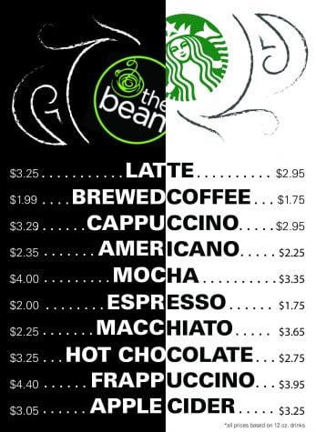 The Bean vs. Starbucks: DePaul students compare prices at the two competing coffee shops