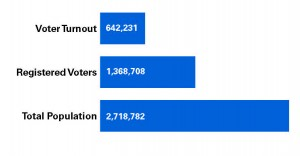 Proportion of Voter Turnout: The overall population of Chicago is more than 2.7 million, yet only 642,231 voters took part in this year's midterm election, even though there were more than 1.3 million registered voters within the city. (Courtney Jacquin / The DePaulia | Source: Chicago Board of Elections)