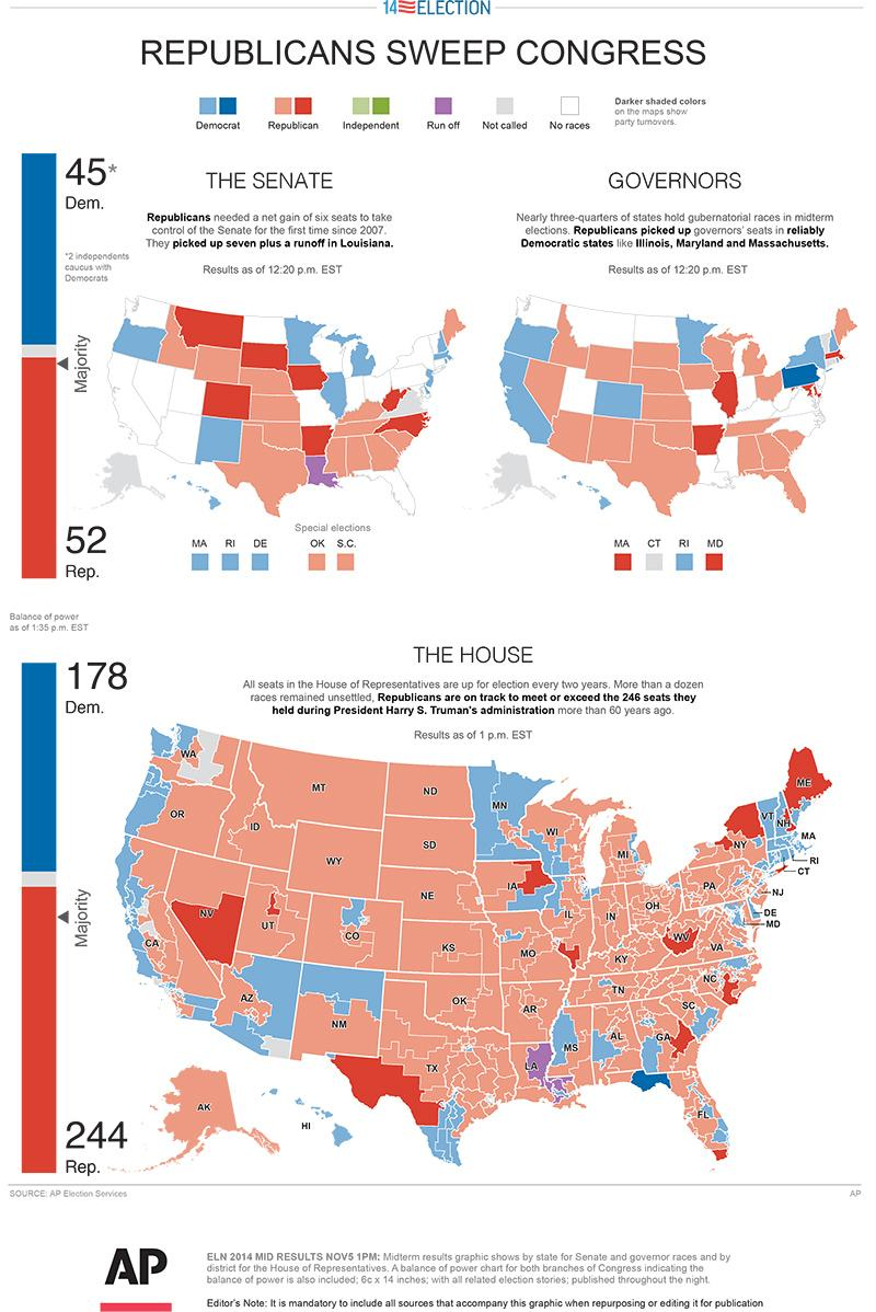 The red dawn: Republican midterm gains have sweeping policy ...