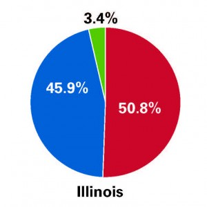 While Rauner won the overall election, he lost Cook County by a large margin, gaining only 33.7 percent of the votes. Libertarian Chad Grimm also gained more votes outside of the county, as he only had 2 percent of the vote in Cook County, but 3.4 percent overall. The only county Quinn won was Cook. (Courtney Jacquin / The DePaulia)