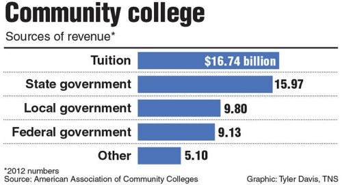 Without the implementation of the proposal, federal funding for community colleges remains relatively low.