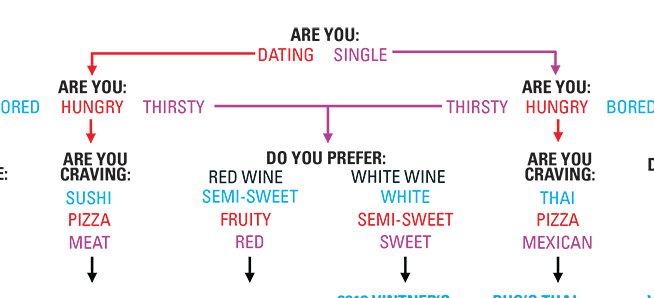 Flowchart of love: Choose your Valentine's Day adventure