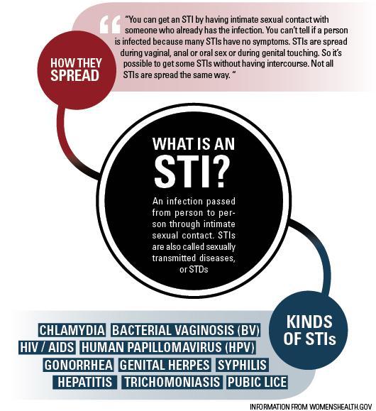 HIV-STI-testing