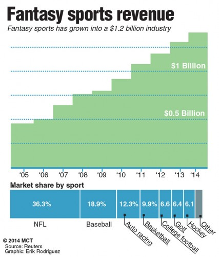 A chart showing the revenue and breakdown of market shares for each sport in the 1.2 billion dollar industry that is Fantasy sports.