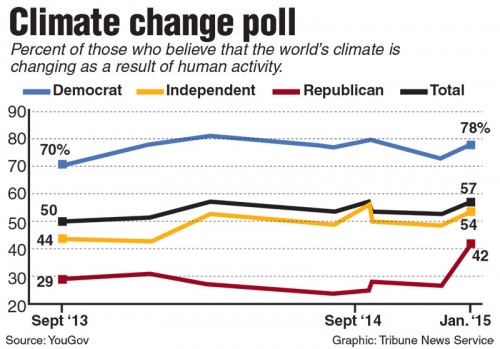 Percent of people who think climate change is the result of human activity. (Tribune News Service)