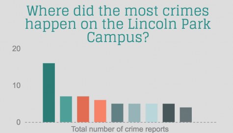 INFOGRAPHIC: Crime on DePaul's Lincoln Park Campus