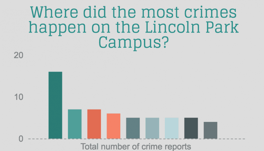 INFOGRAPHIC%3A+Crime+on+DePaul%27s+Lincoln+Park+Campus