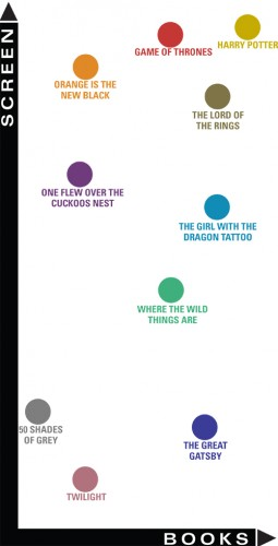 Six book to screen adaptations have been ranked and color-coded on this scale. The further right a point is, the better book it is, and the higher up a point is, the better movie it is. (Carolyn Duff / The DePaulia)