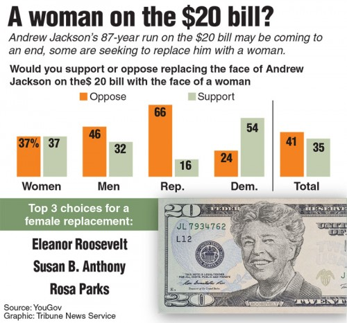 Many organizations conducted polls on who should replace former president Andrew Jackson on the $20 bill, such as this poll by YouGov that focused on female replacements. (Tribune News Service)