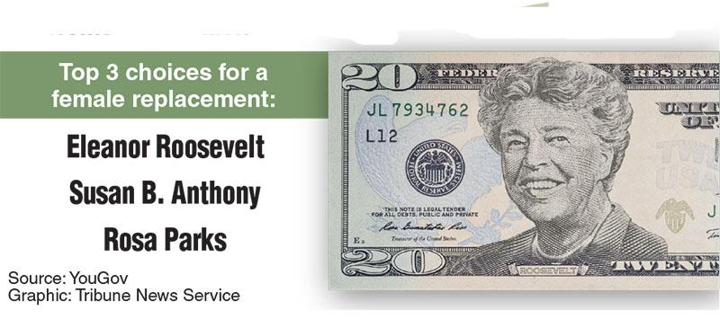 Poll on replacing Andrew Jackson on the $20 bill with a woman from U.S. history. (Tribune News Service)