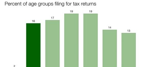 DePaul students grapple with paying taxes