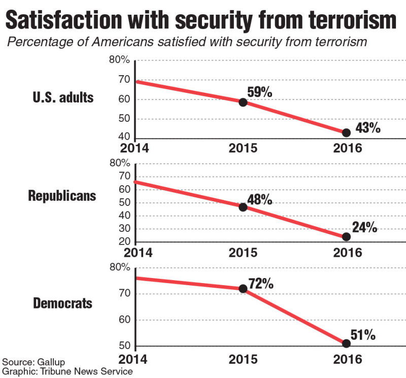 A poll showing American's satisfaction with security from terrorism. TNS 2016