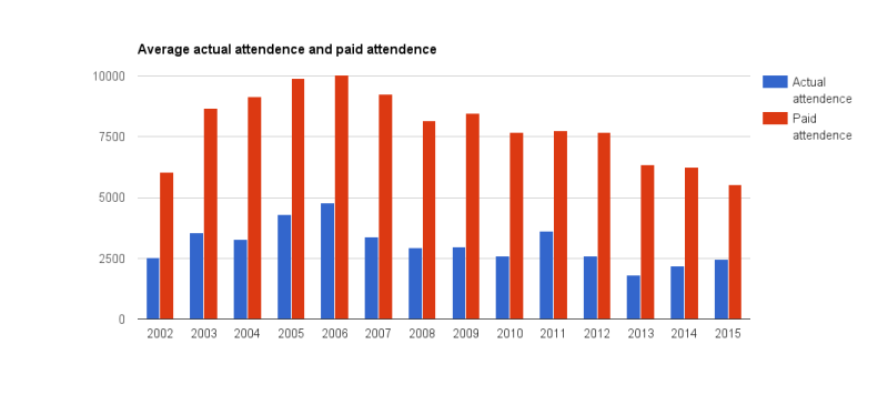 actual attendence vs. paid attendence