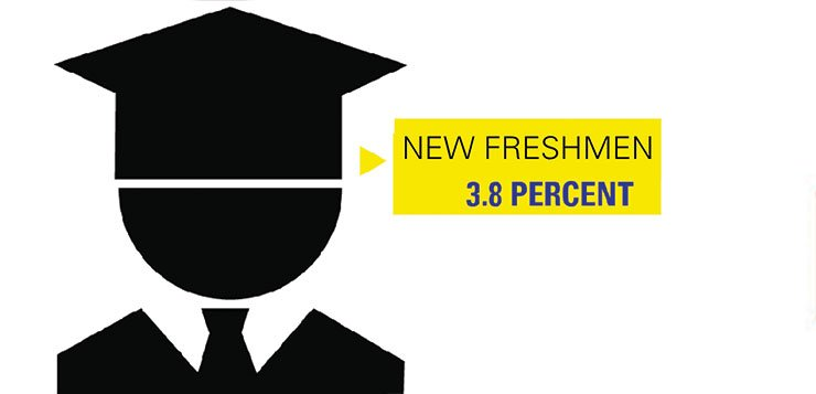 Freshman tuition up 3.8 percent for 2016-17 school year