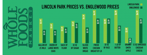 whole-foods-price-comparison-horizontal-graph-1