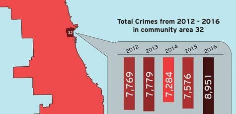 Crime rises in Loop Campus