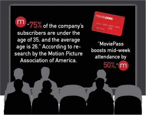 The subscription service is boosting numbers of moviegoers, especially millennials who can now afford to visit the theater multiple times in a month.  (Victoria Williamson/The DePaulia, Stats by Variety Magazine)