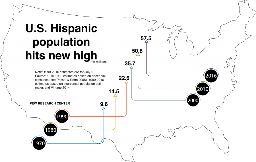 As of 2016 the Latino population is at 57.5 million in the United States. By 2050 it is projected to reach 119 million. (Victoria Williamson/The DePaulia)