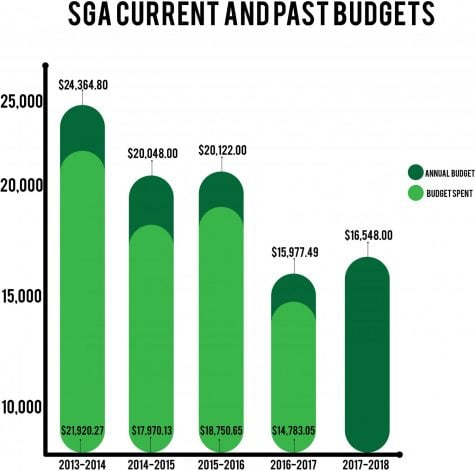 SGA releases budget, shows dwindling funding