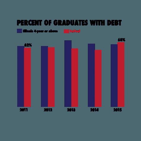 Student debt at DePaul surpasses Illinois average