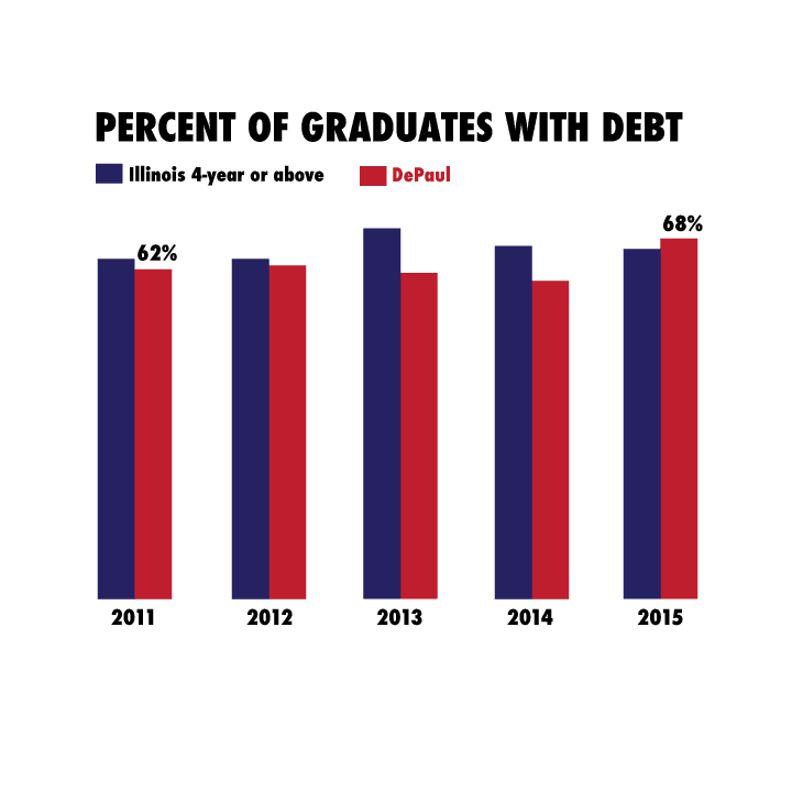 DePaul's rate of student indebtedness has climbed to 68 percent, up 6 percent from 2011. (Ally Zacek/The DePaulia)