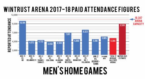 Wintrust Arena: half empty or half full?