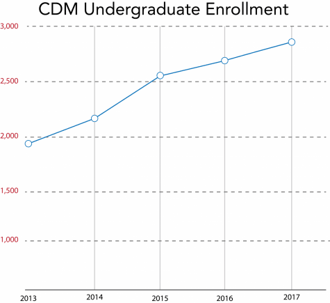Despite an overall enrollment decline, the number of CDM students has surged in recent years. (Victoria Williamson | The DePaulia)
