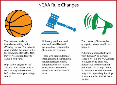 Changes coming to the NCAA rules