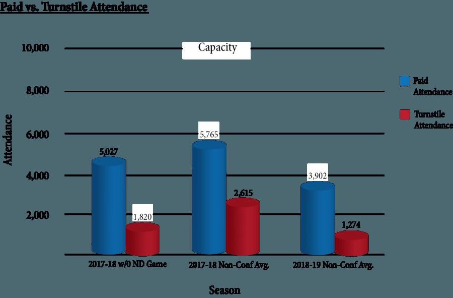 Feeling emptier: Non-conference attendance drops in Wintrust's 2nd year