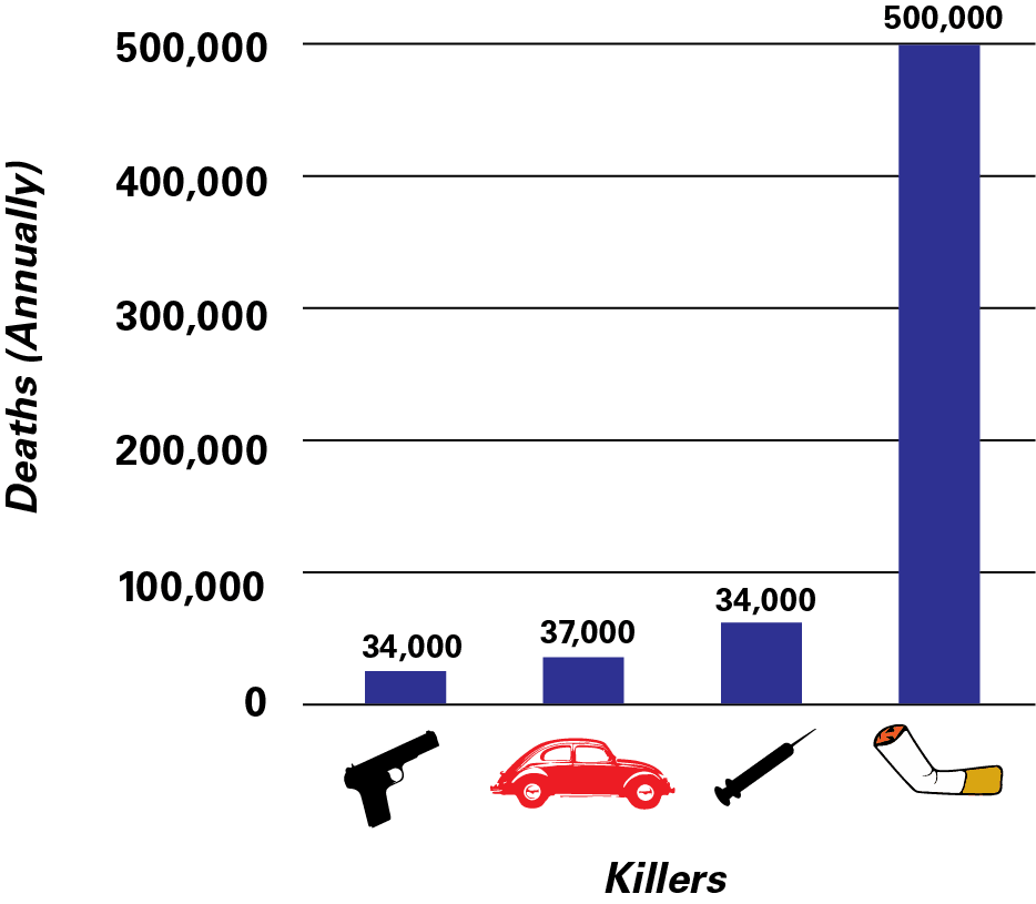 Among preventable causes of death, tobacco and nicotine related deaths far surpass that of drug overdose, car/traffic deaths and deaths by gun, including homicide, suicide, accidental shooting and undetermined cause.