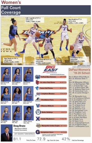 No. 4 Baylor hands DePaul women's basketball first defeat of the season