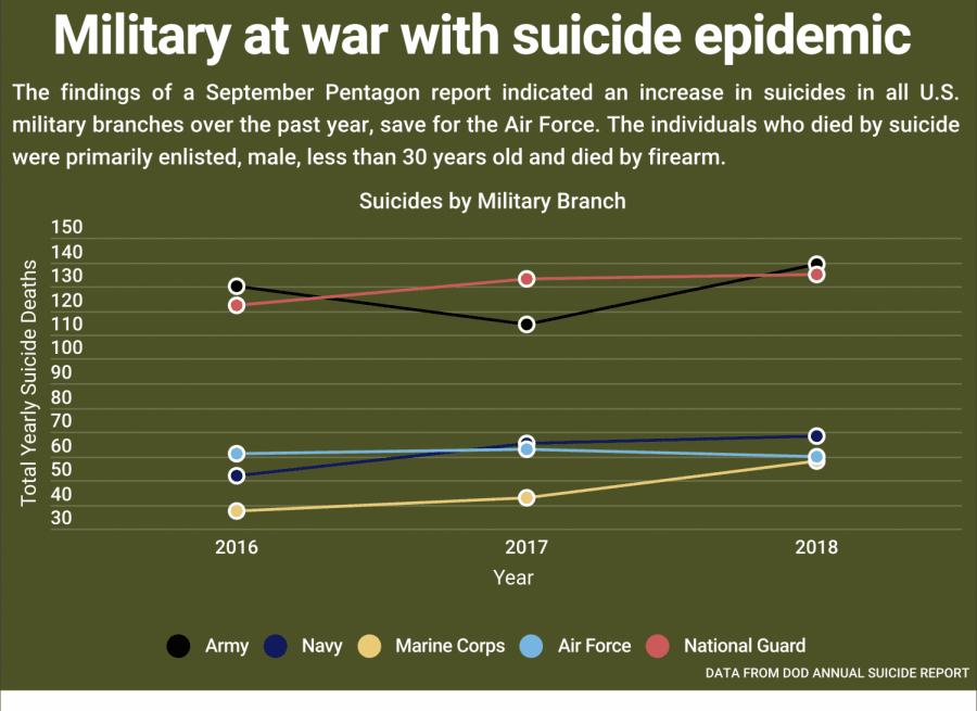 Active-duty military suicides on the rise