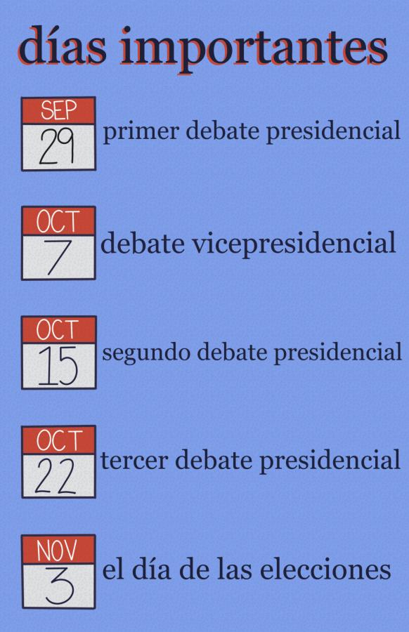 Gráfico #2 - Guía de Votación