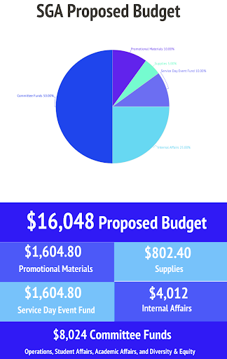 A visual depiction of SGA's proposed budget, as discussed at their first meeting of the new school year.