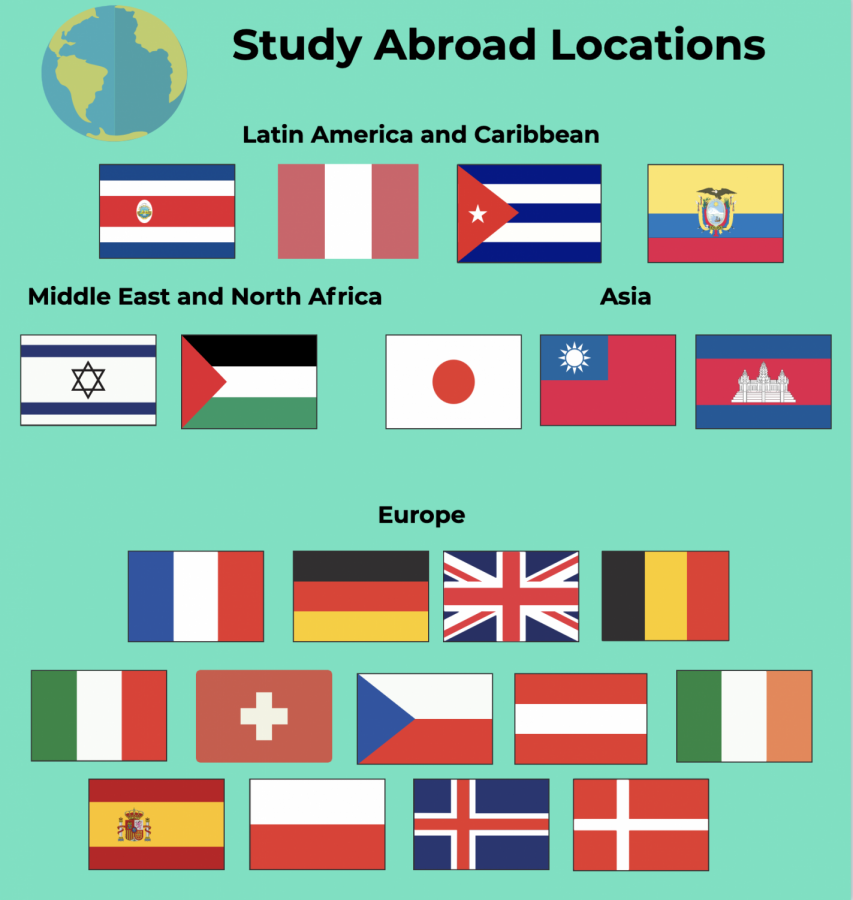 Study abroad returns, student safety at the forefront